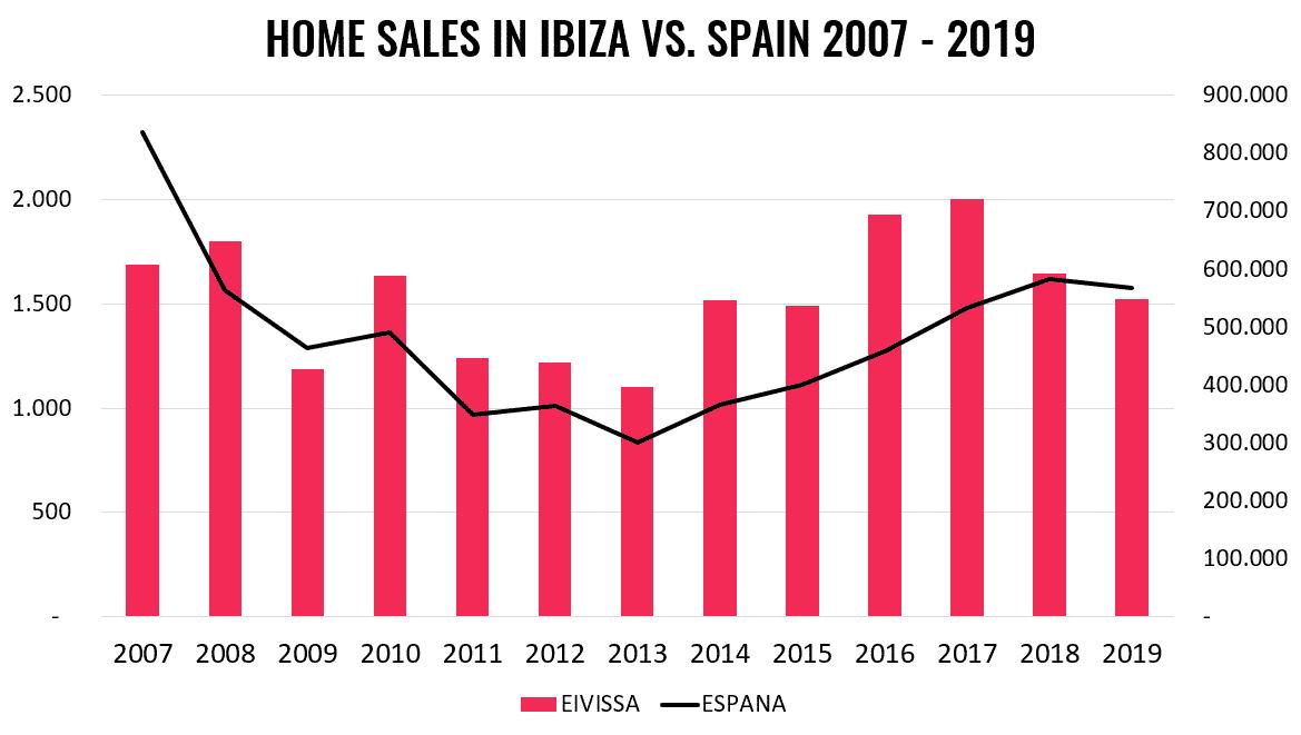 property-market-ibiza